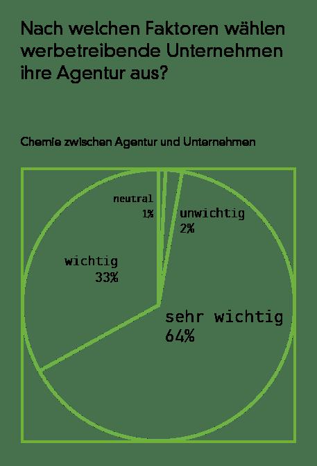 360VIER_P-A-Theorie_Vertrauen_BLOG_360VIER_CS_chart1 Prinzipal-Agent(ur)-Theorie – Vertrauen zwischen Kunden und Agentur
