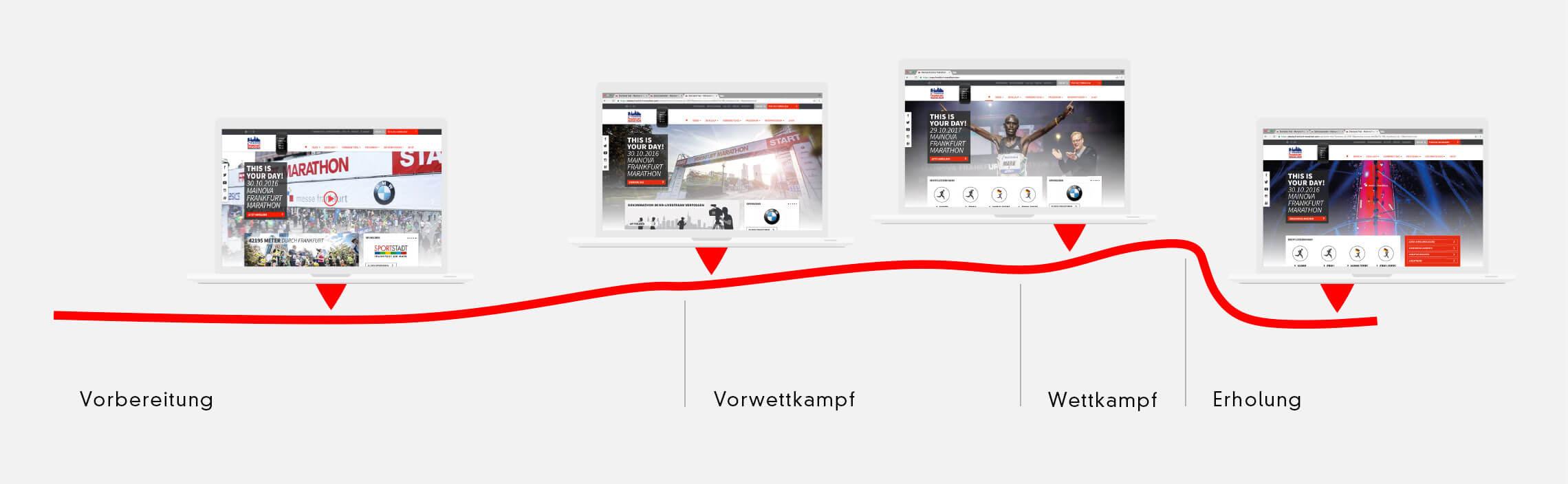 360VIER_Frankfurt-Marathon_Case-Study_Konzept-02 Frankfurt Marathon