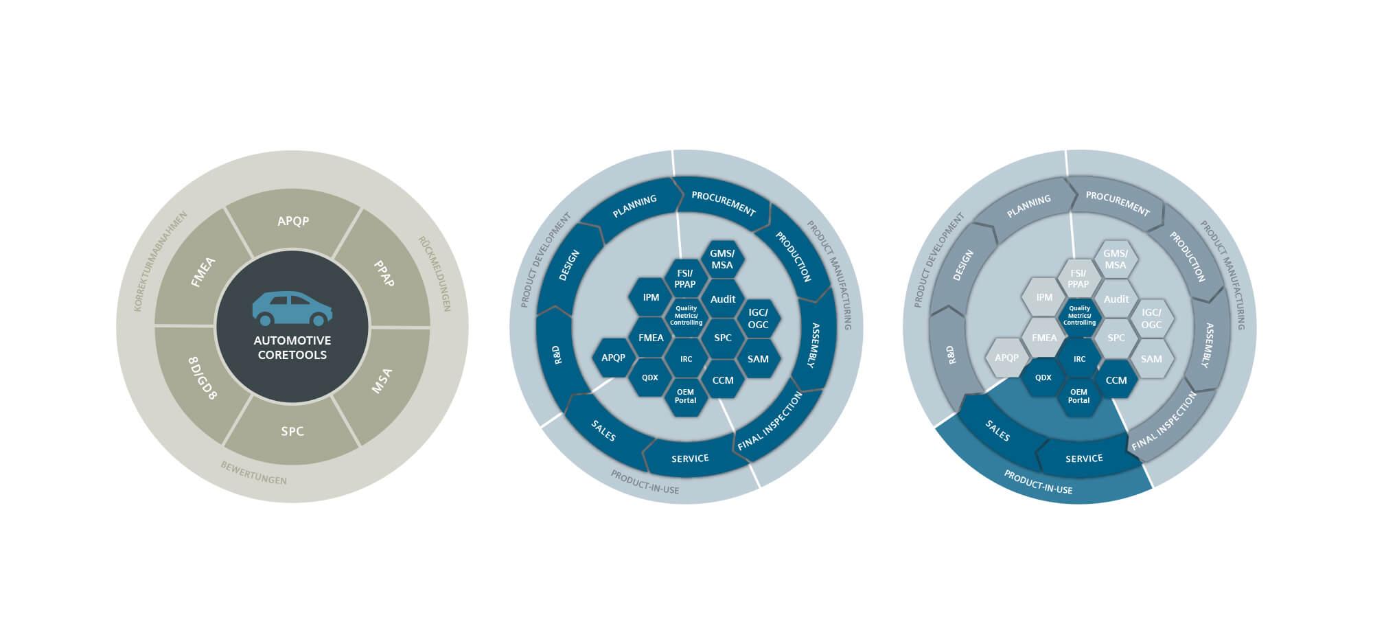 360VIER_Siemens_Case-Study_Graphics_0003_Modules Siemens Industry Software GmbH
